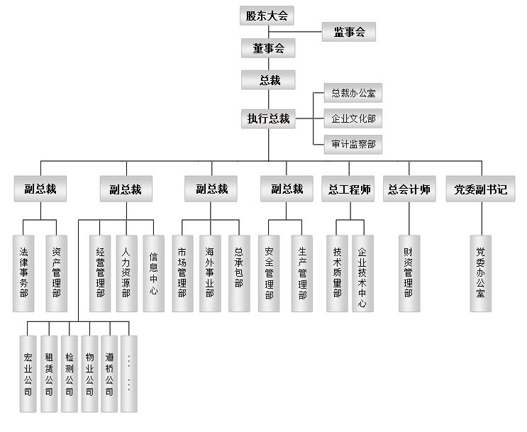 设计院组织结构图