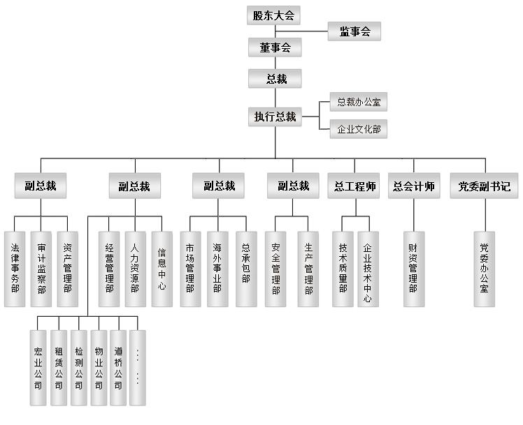 物业公司组织结构图