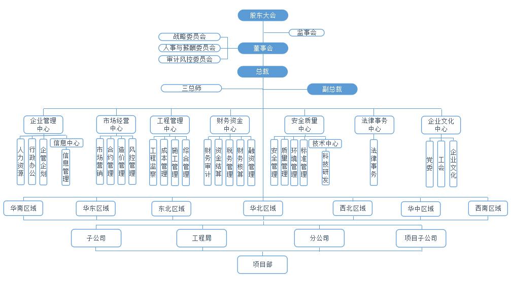 其党组织隶属关系及结构为:集团党委隶属于廊坊市国资委党委,下辖党